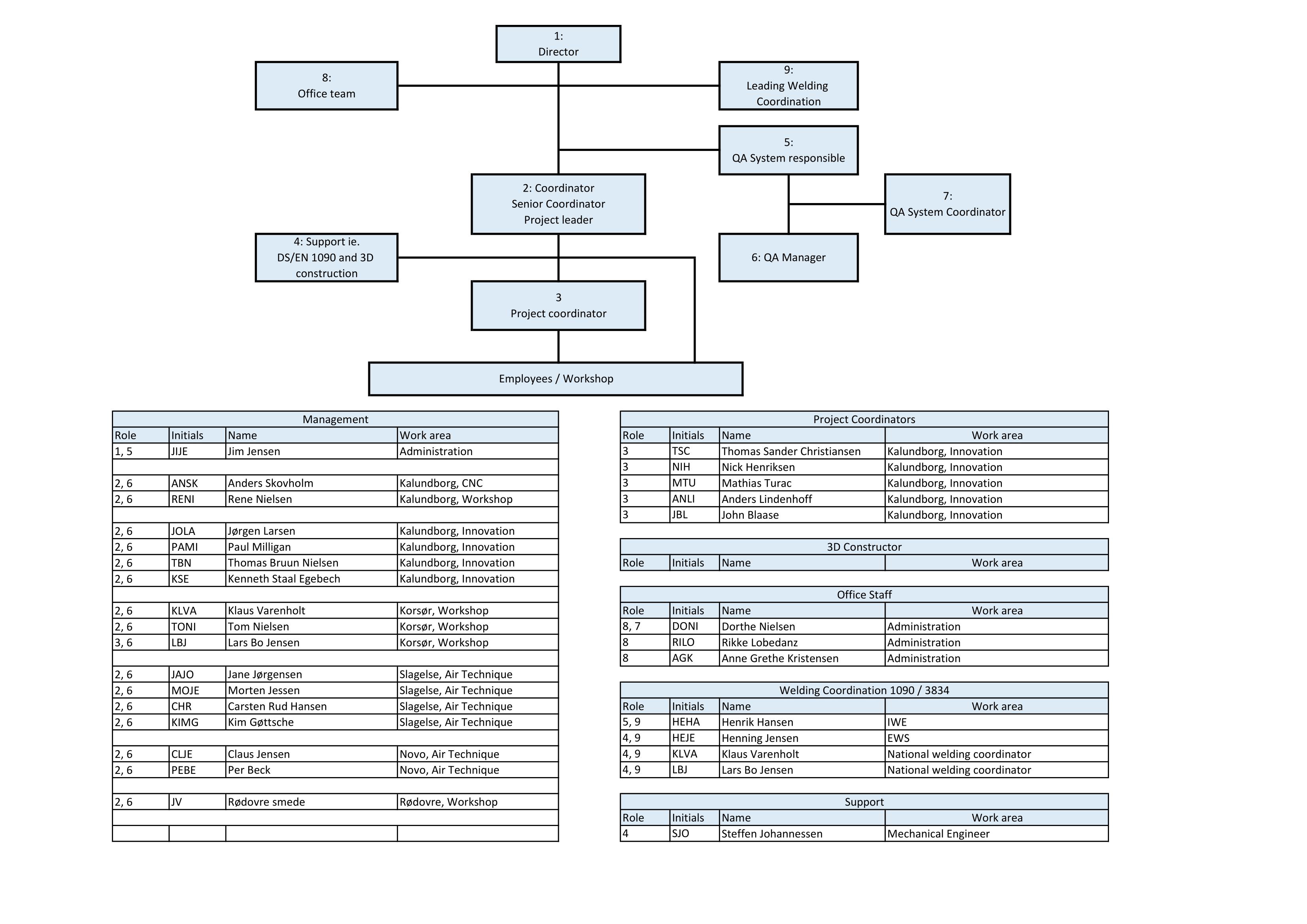 Organisationsplan-HRS-2021-01-1